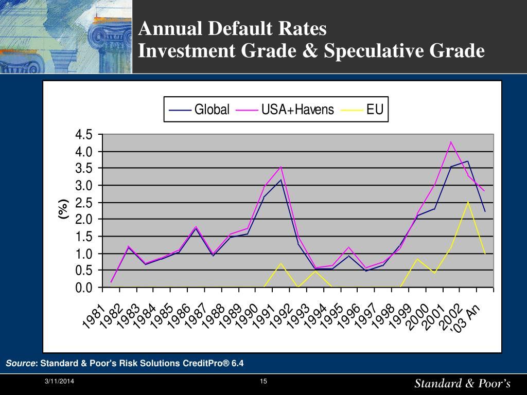 Annual Default Rates