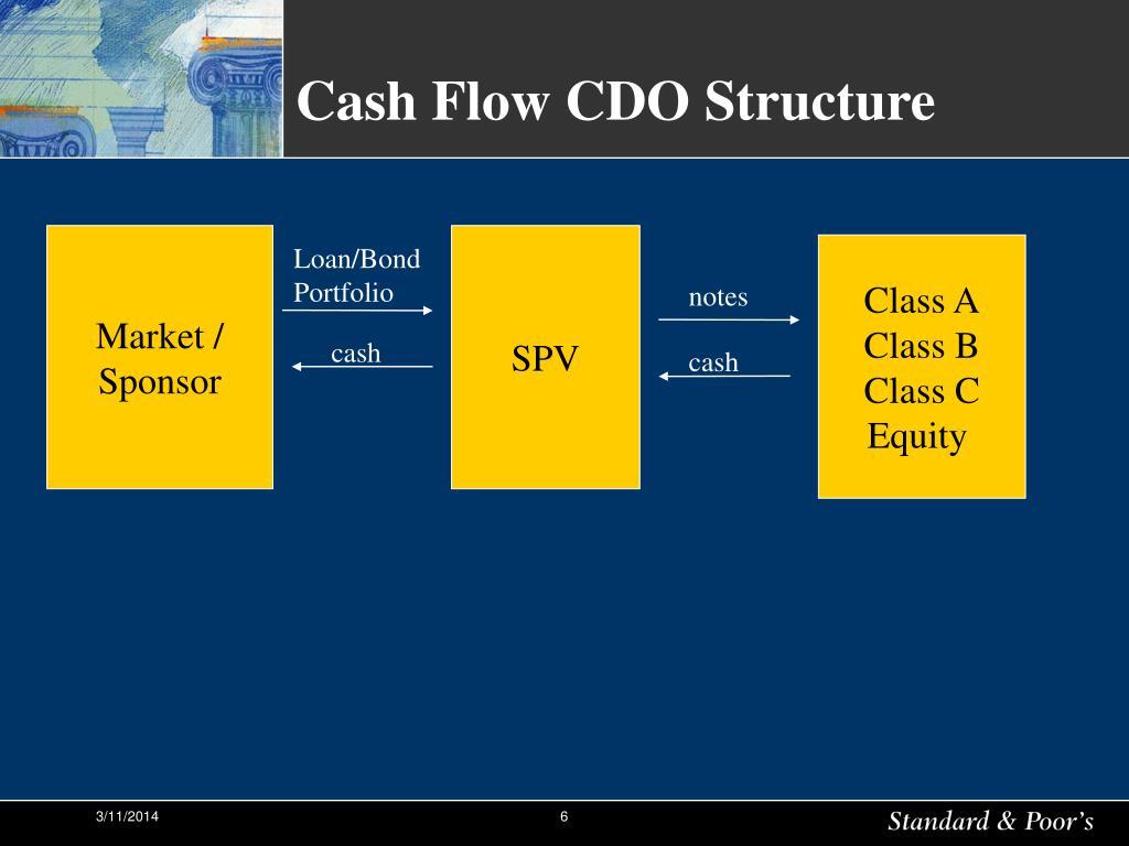 Cash Flow CDO Structure