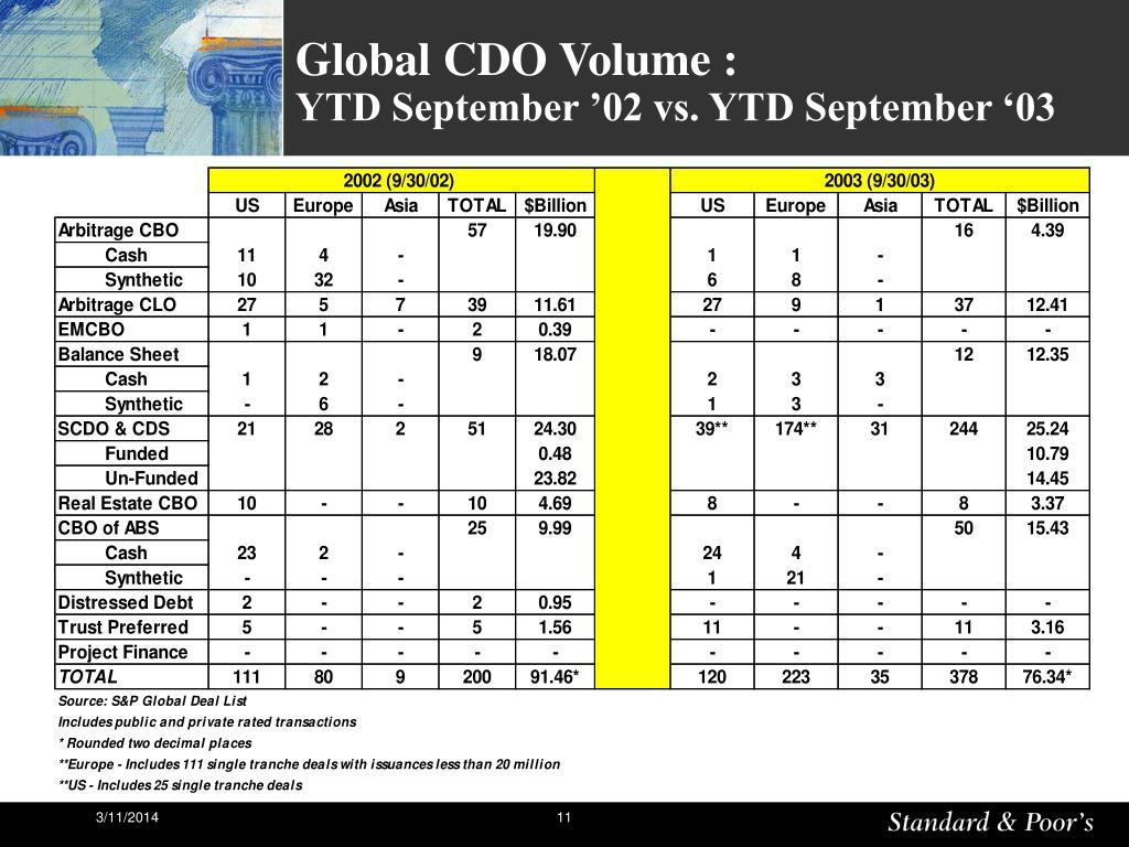 Global CDO Volume :