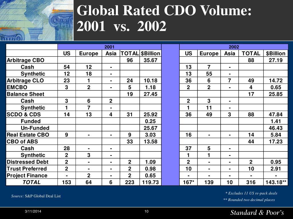 Global Rated CDO Volume: