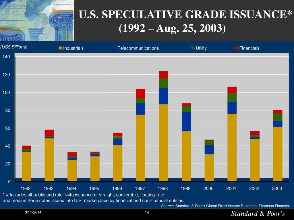 U.S. SPECULATIVE GRADE ISSUANCE*