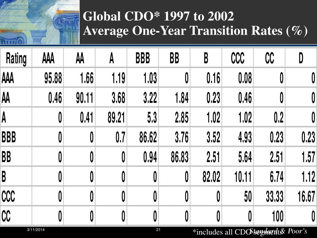 Global CDO* 1997 to 2002