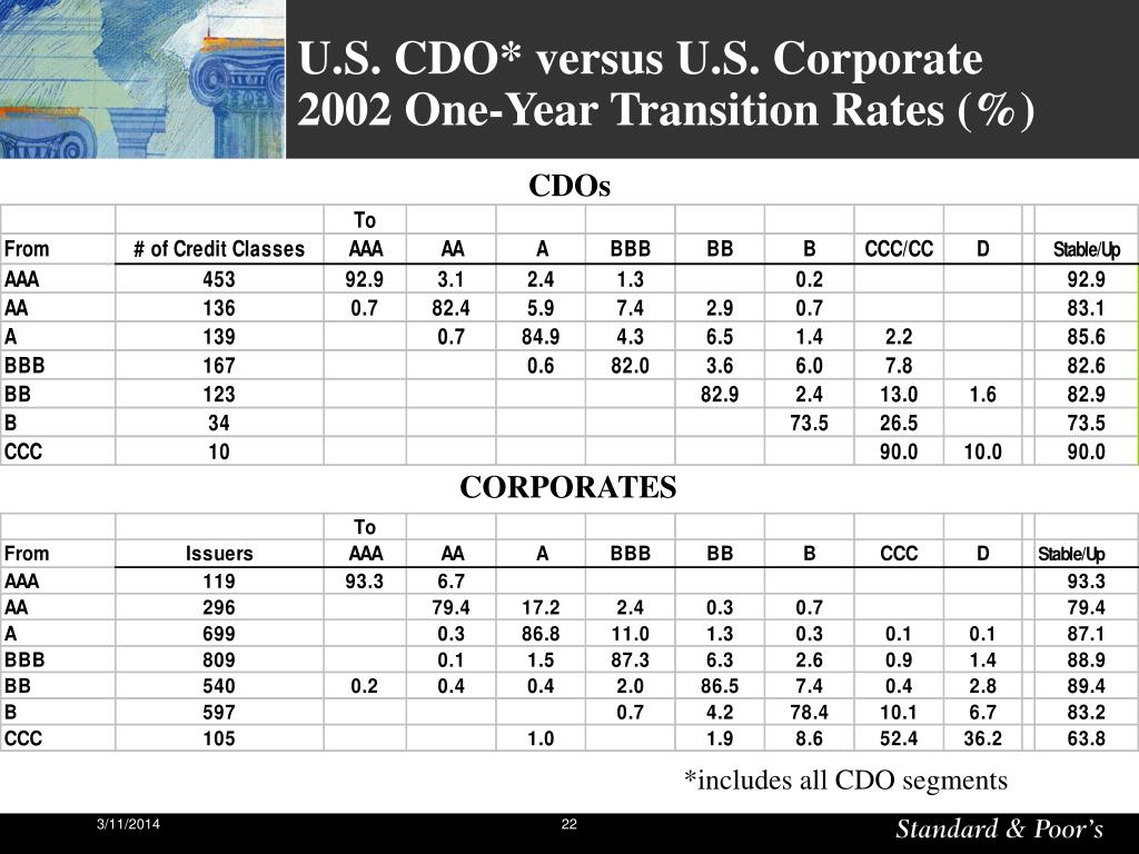 U.S. CDO* versus U.S. Corporate