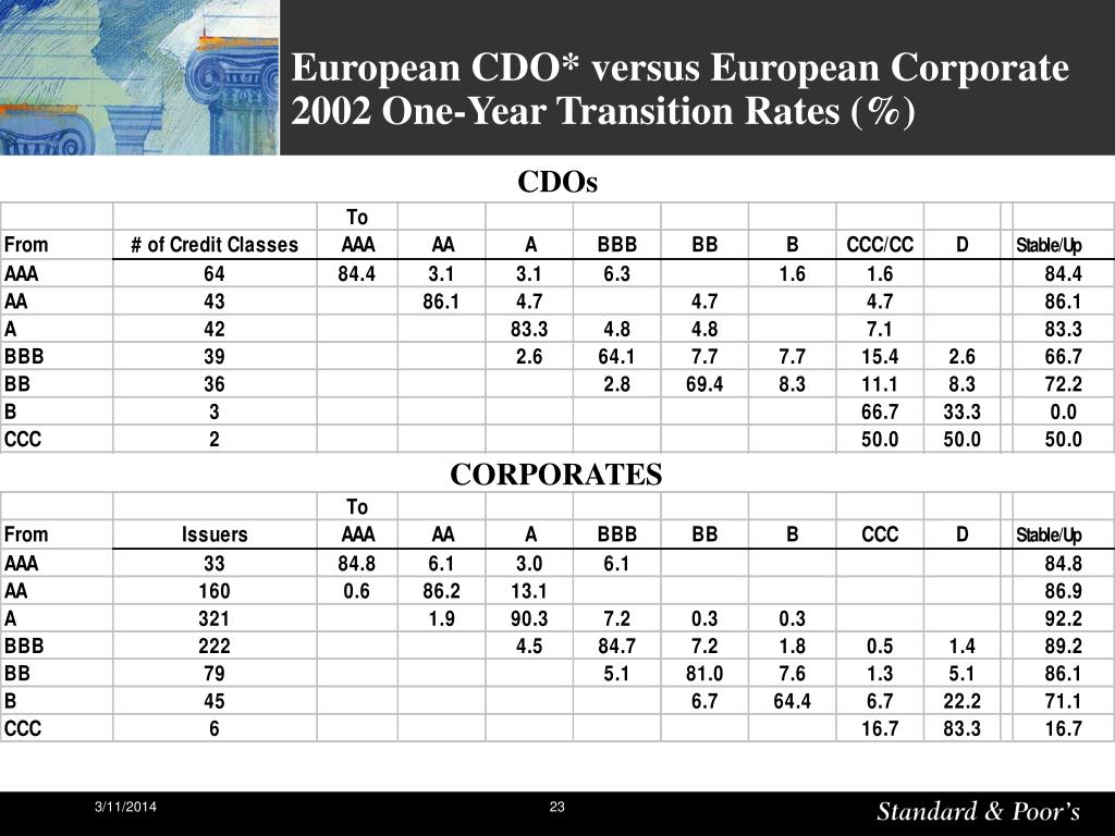 European CDO* versus European Corporate 2002 One-Year Transition Rates (%)