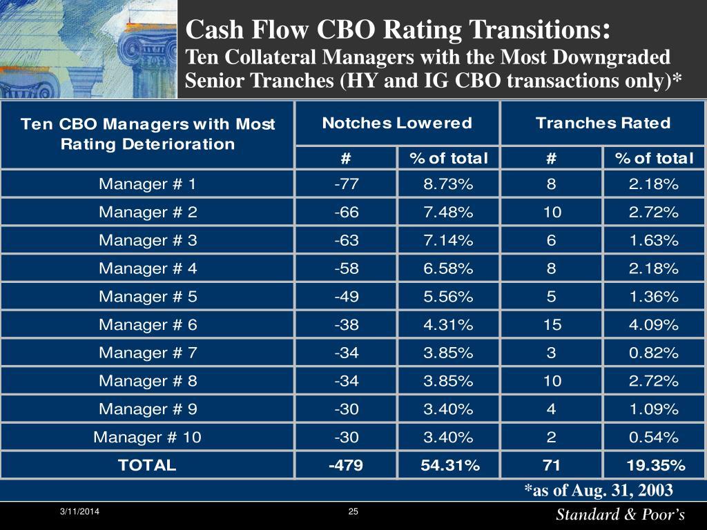 Cash Flow CBO Rating Transitions