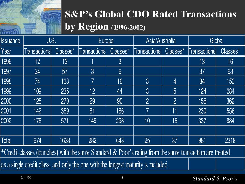 S&P's Global CDO Rated Transactions