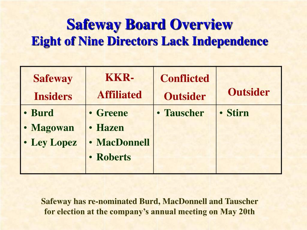 Safeway Board Overview