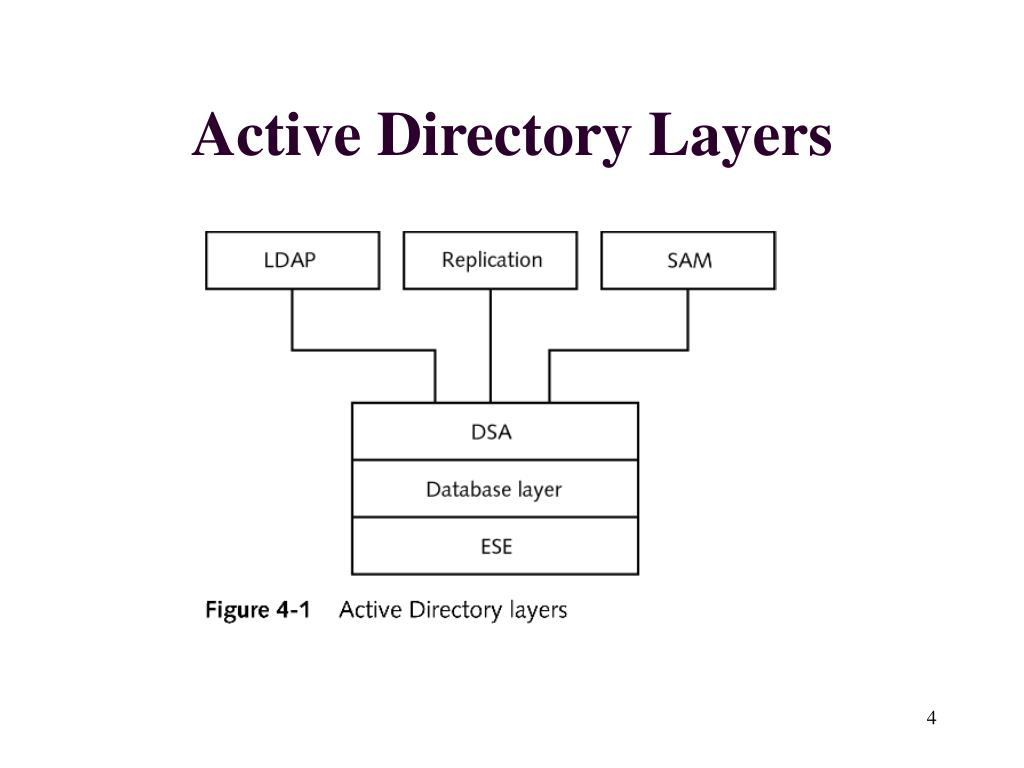 Active Directory Layers
