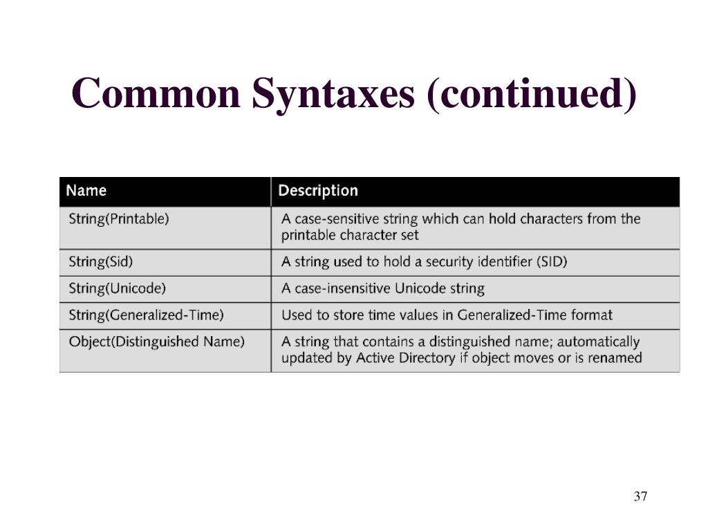 Common Syntaxes (continued)