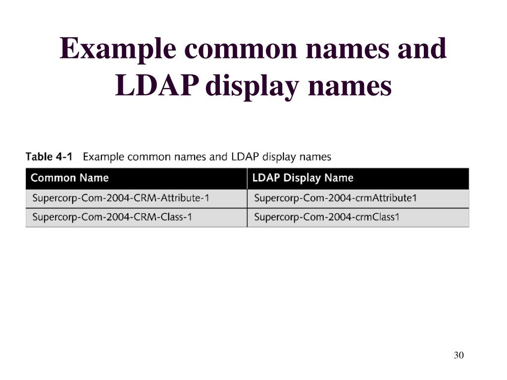 Example common names and LDAP display names