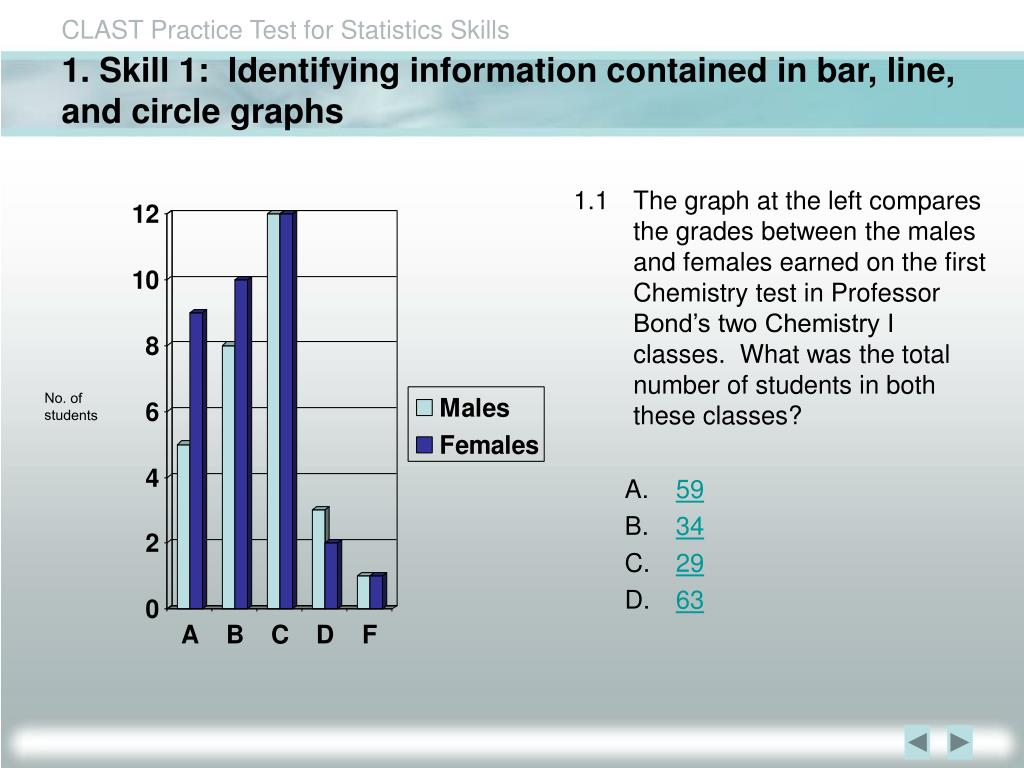 1. Skill 1:  Identifying information contained in bar, line, and circle graphs