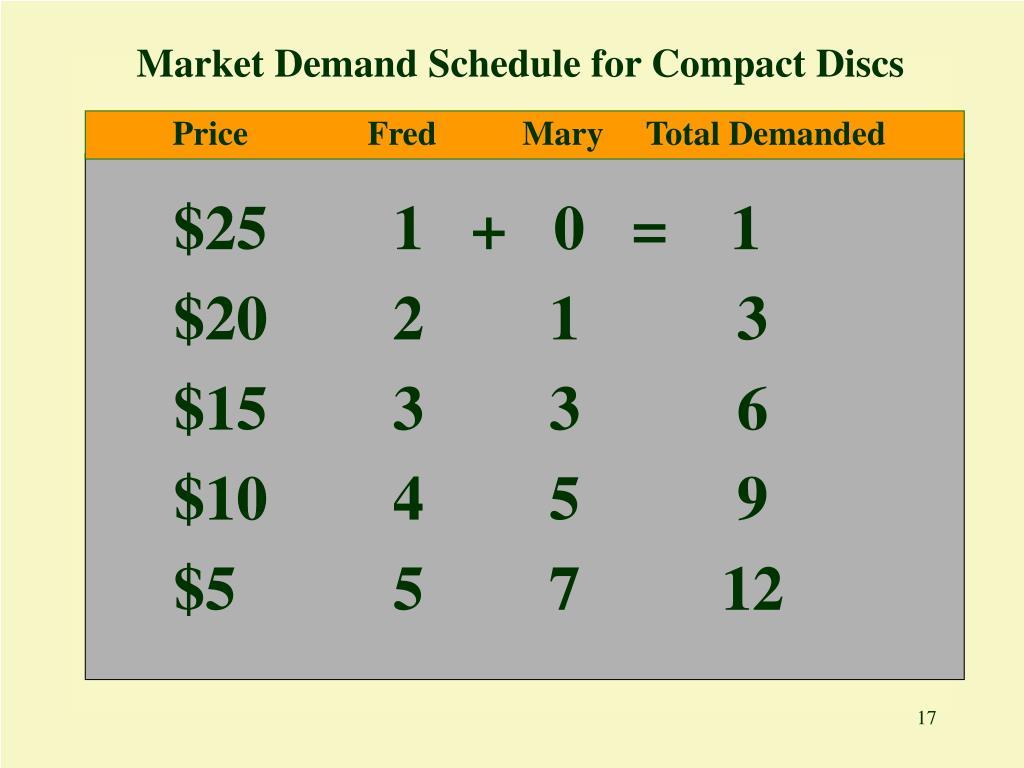Market Demand Schedule for Compact Discs