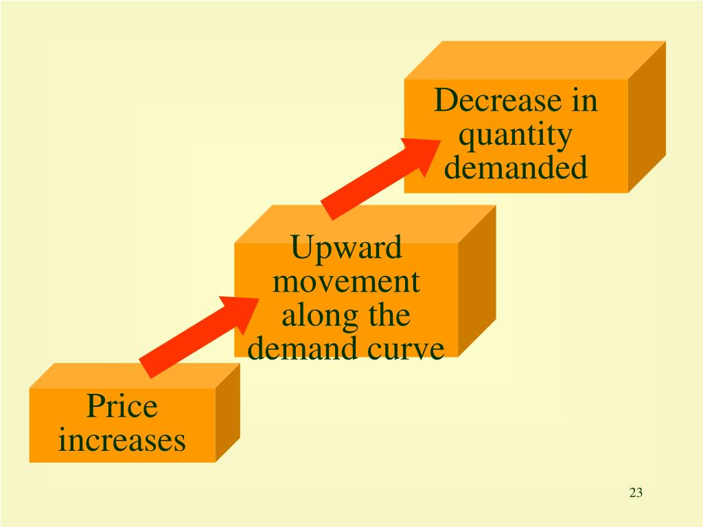 Decrease in quantity demanded
