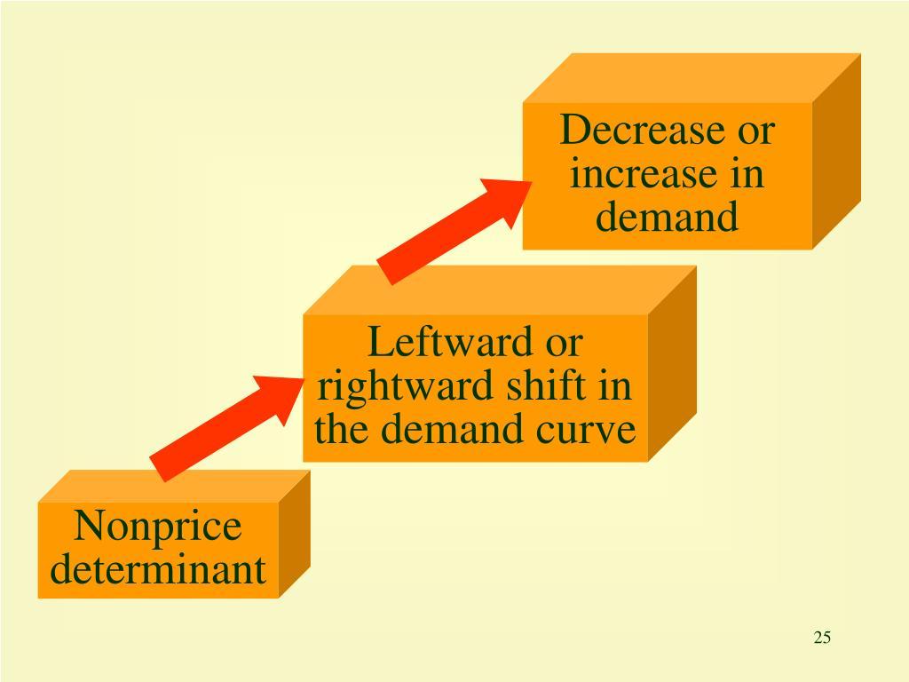 Decrease or increase in demand