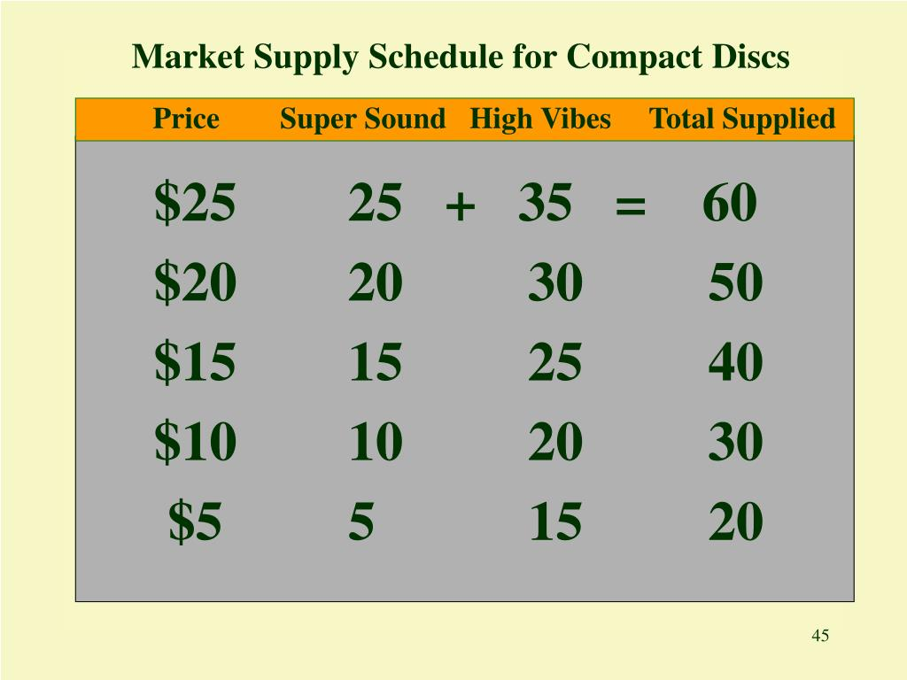 Market Supply Schedule for Compact Discs