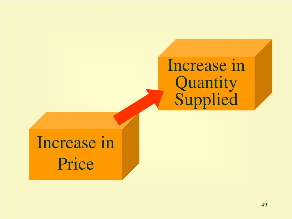 Increase in Quantity Supplied