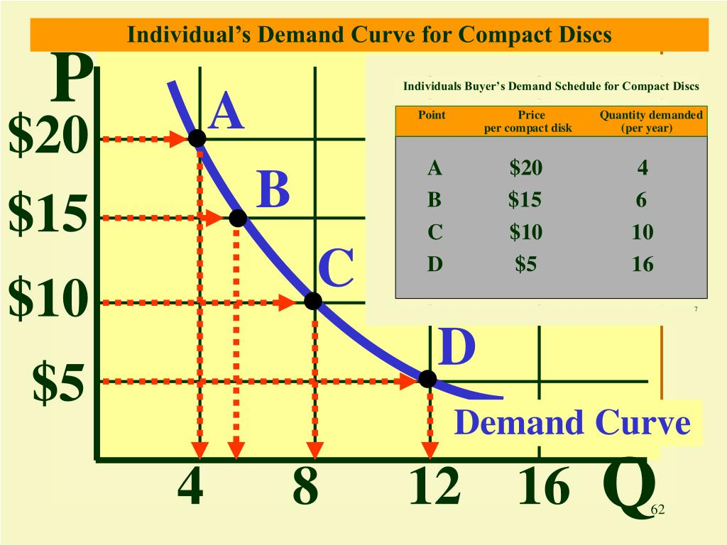 Individual's Demand Curve for Compact Discs