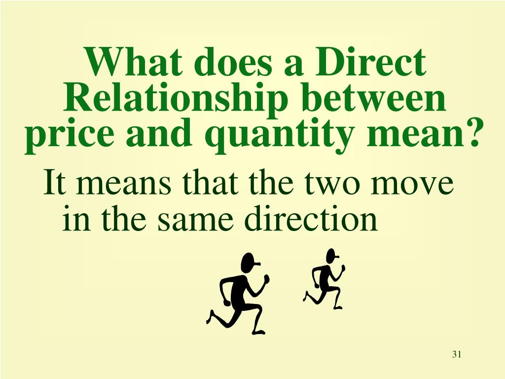 What does a Direct Relationship between price and quantity mean?