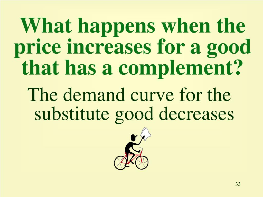 What happens when the price increases for a good that has a complement?