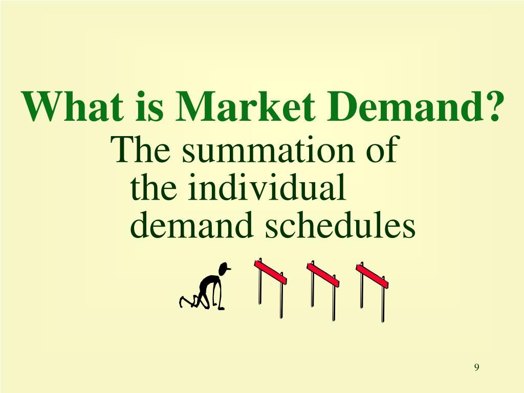 What is Market Demand?