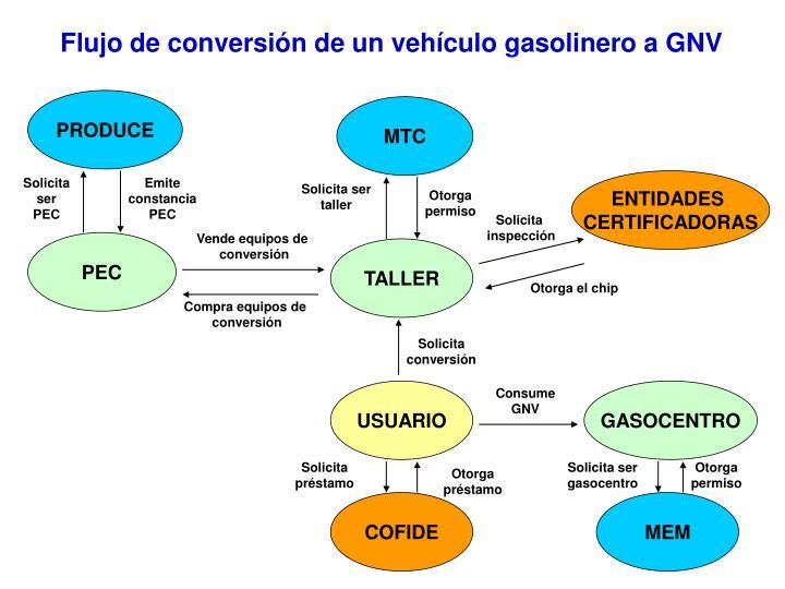 Flujo de conversión de un vehículo gasolinero a GNV