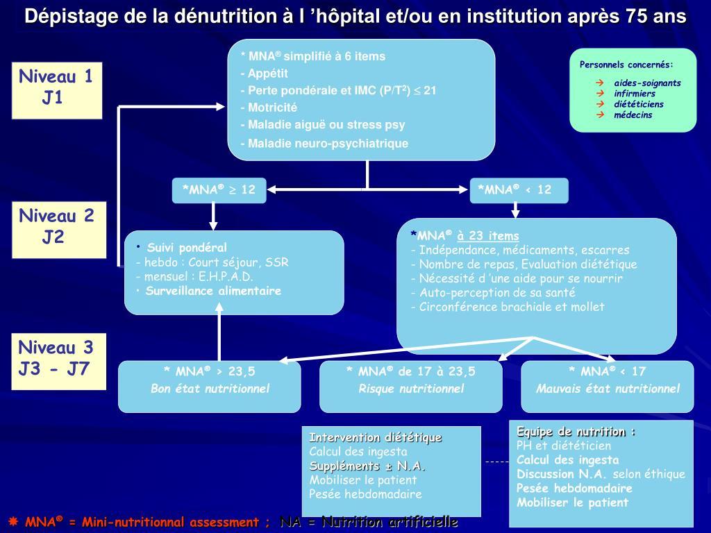 Dépistage de la dénutrition à l'hôpital et/ou en institution après 75 ans