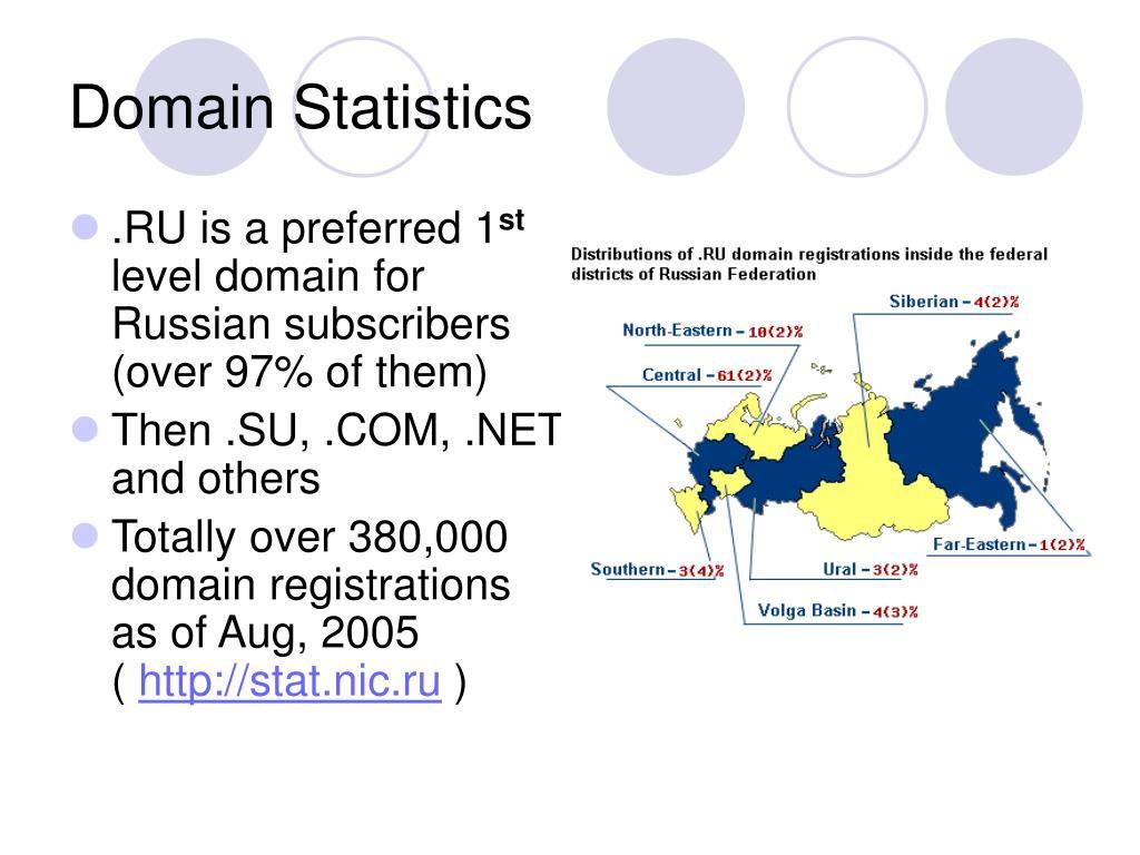 Domain Statistics