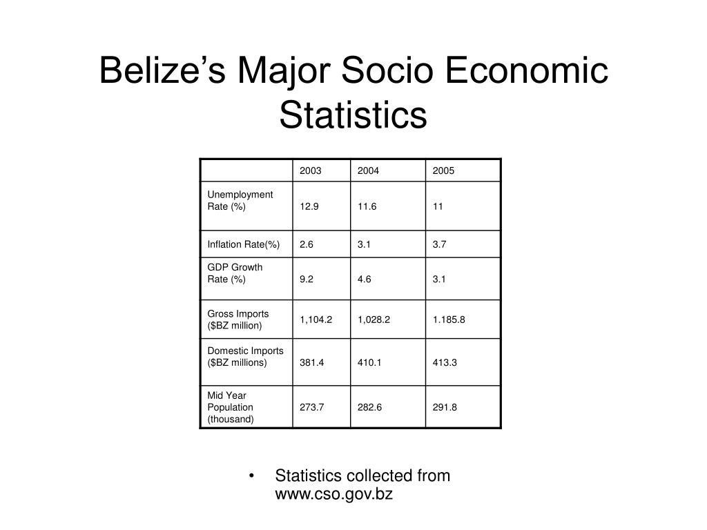 Statistics collected from www.cso.gov.bz
