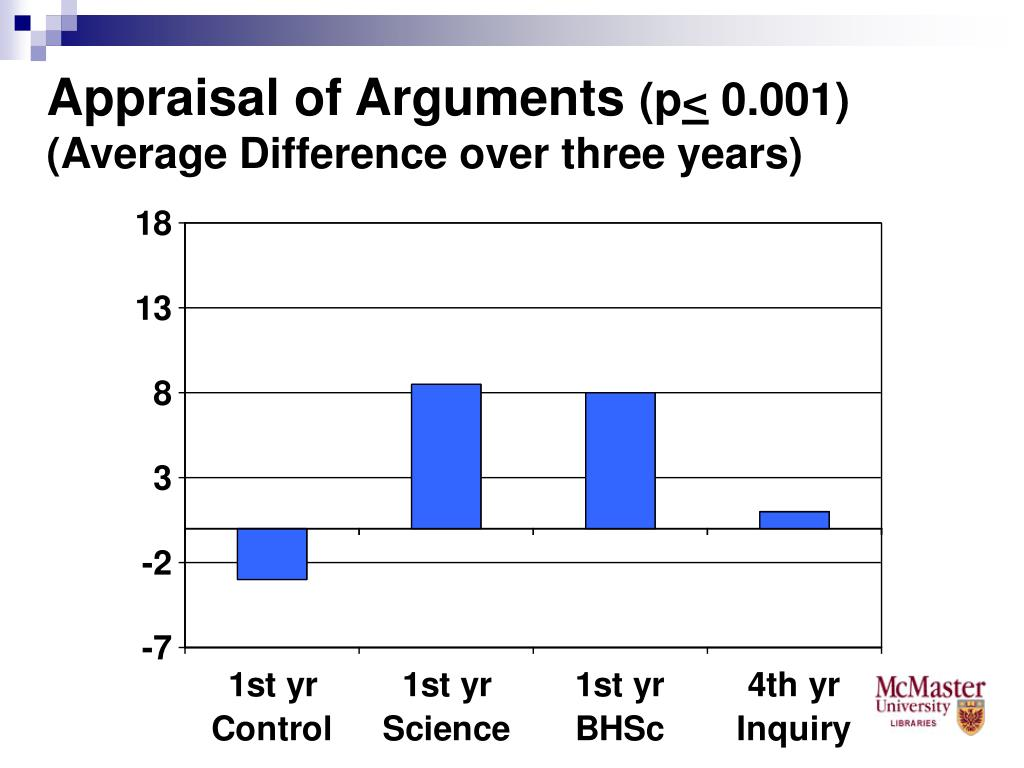 Appraisal of Arguments