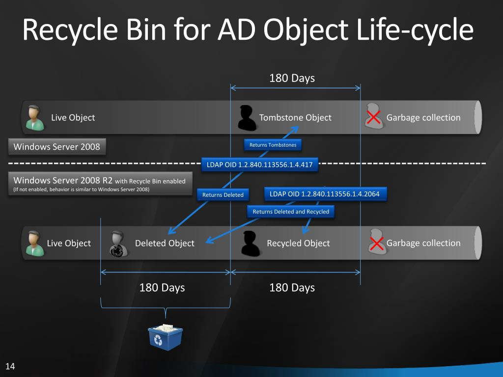 Recycle Bin for AD Object Life-cycle