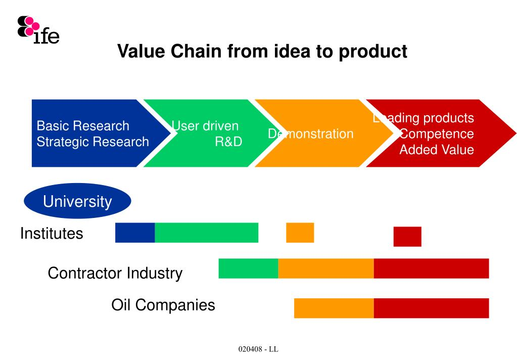 Value Chain from idea to product