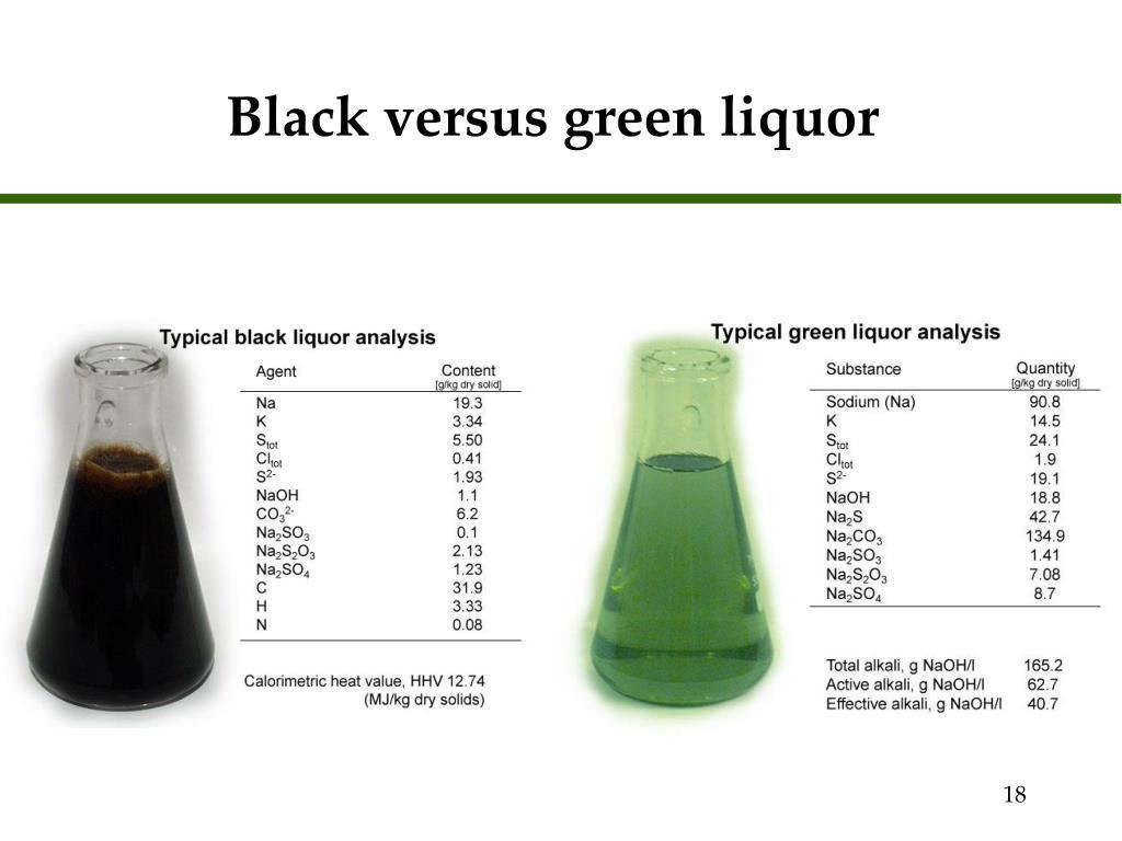 Black versus green liquor