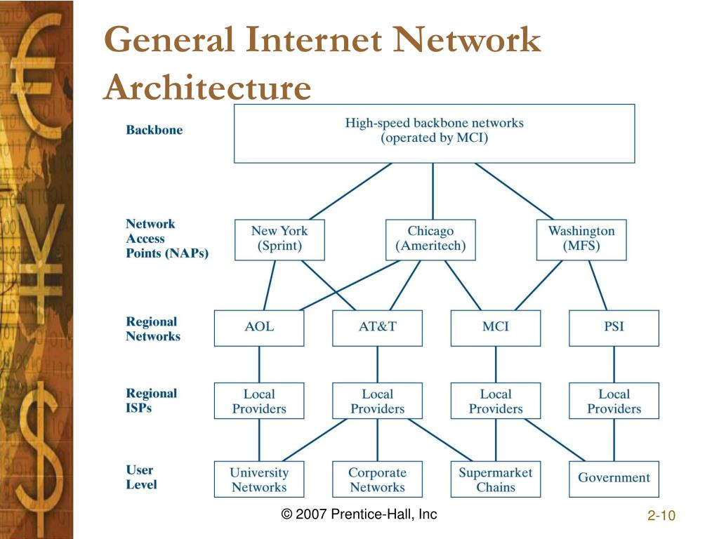 General Internet Network Architecture