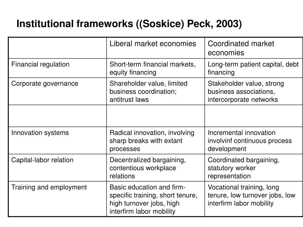 Institutional frameworks ((Soskice) Peck, 2003)