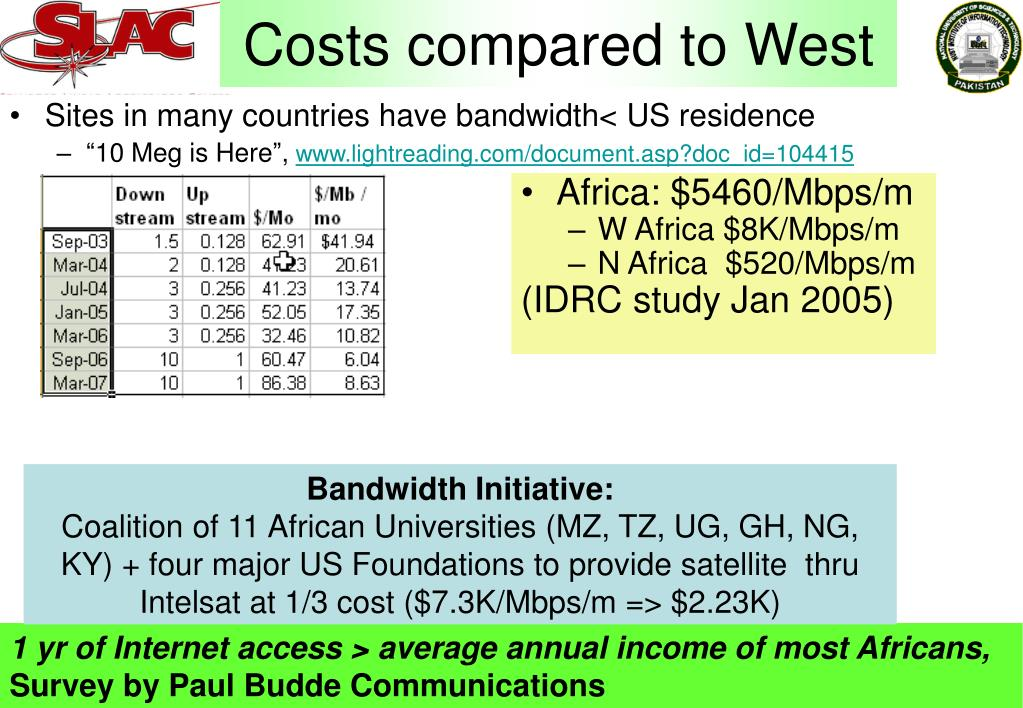 Costs compared to West