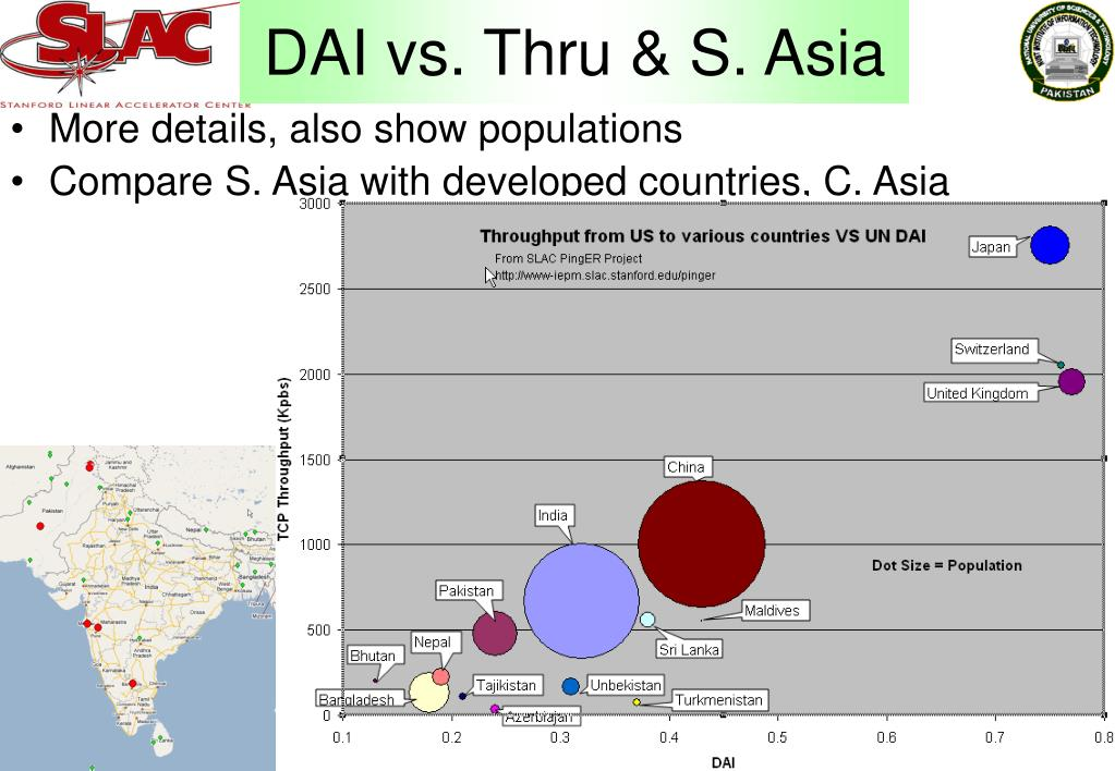 DAI vs. Thru & S. Asia