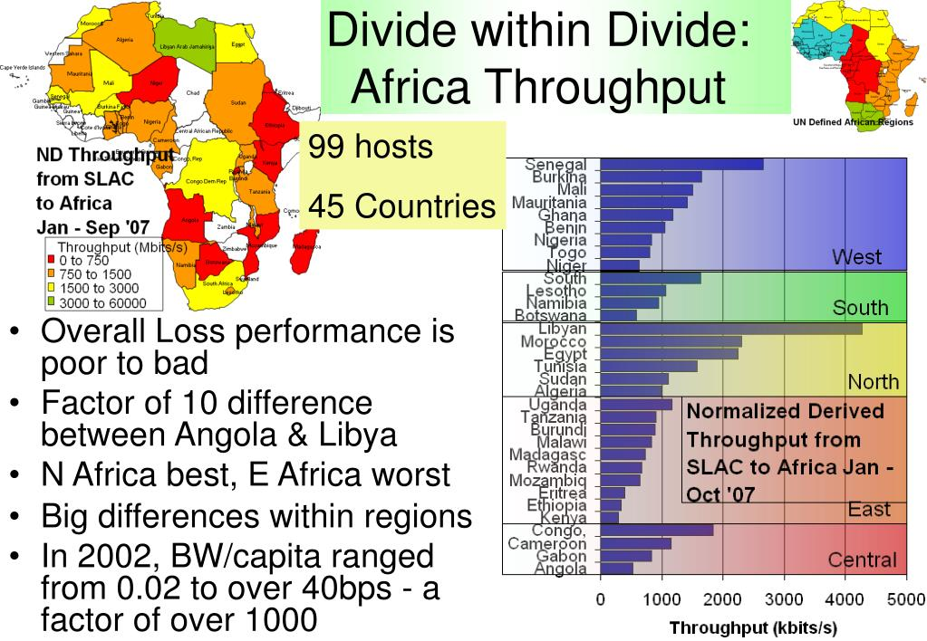 Divide within Divide: Africa Throughput