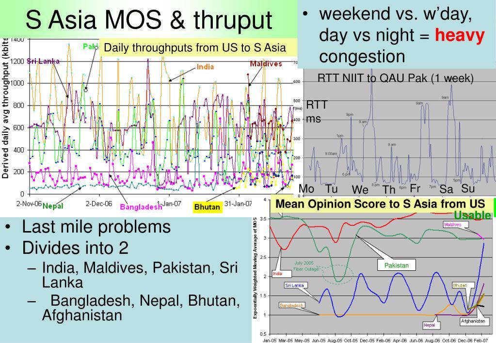 S Asia MOS & thruput