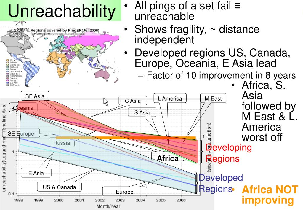 Unreachability