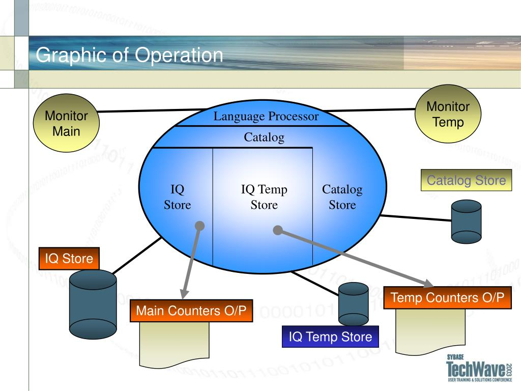 Graphic of Operation