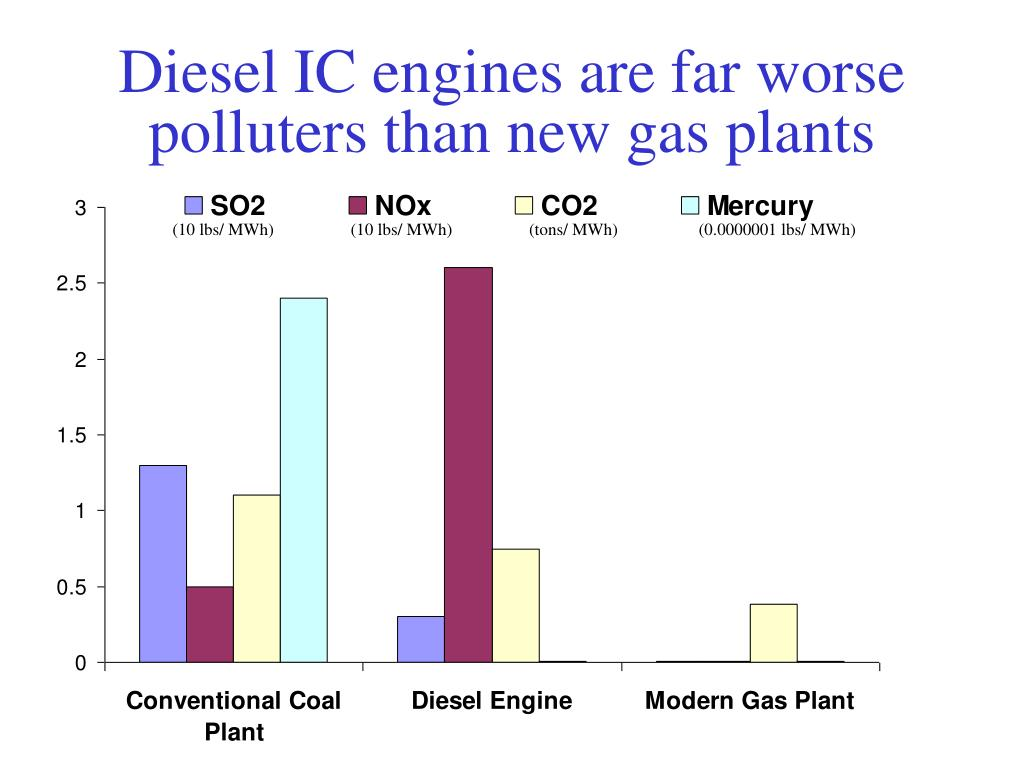 Diesel IC engines are far worse polluters than new gas plants