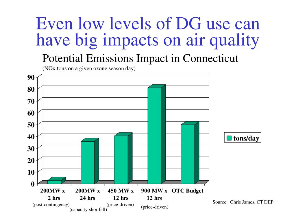 Even low levels of DG use can have big impacts on air quality