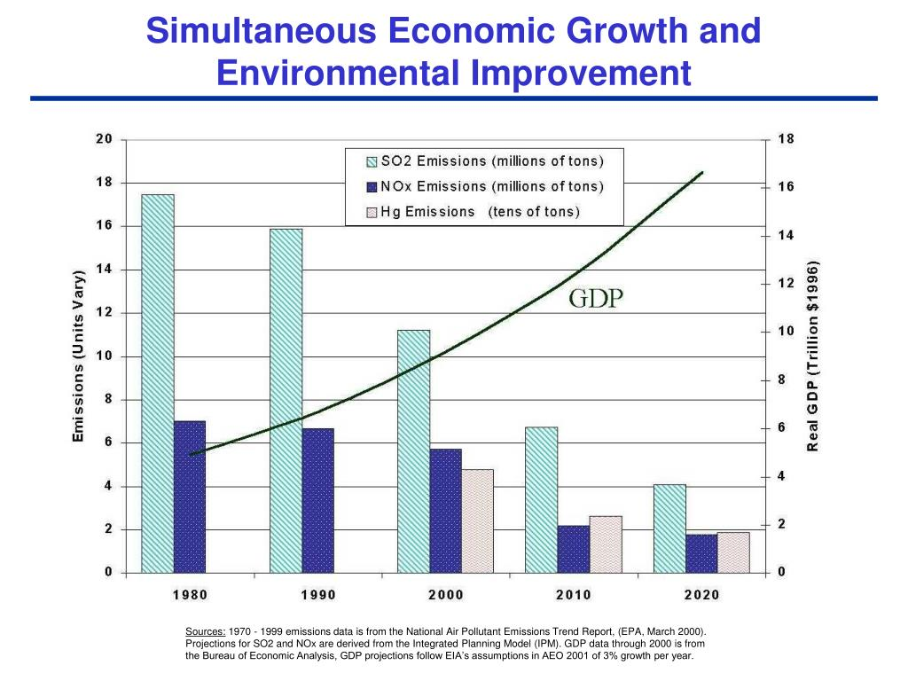 Simultaneous Economic Growth and
