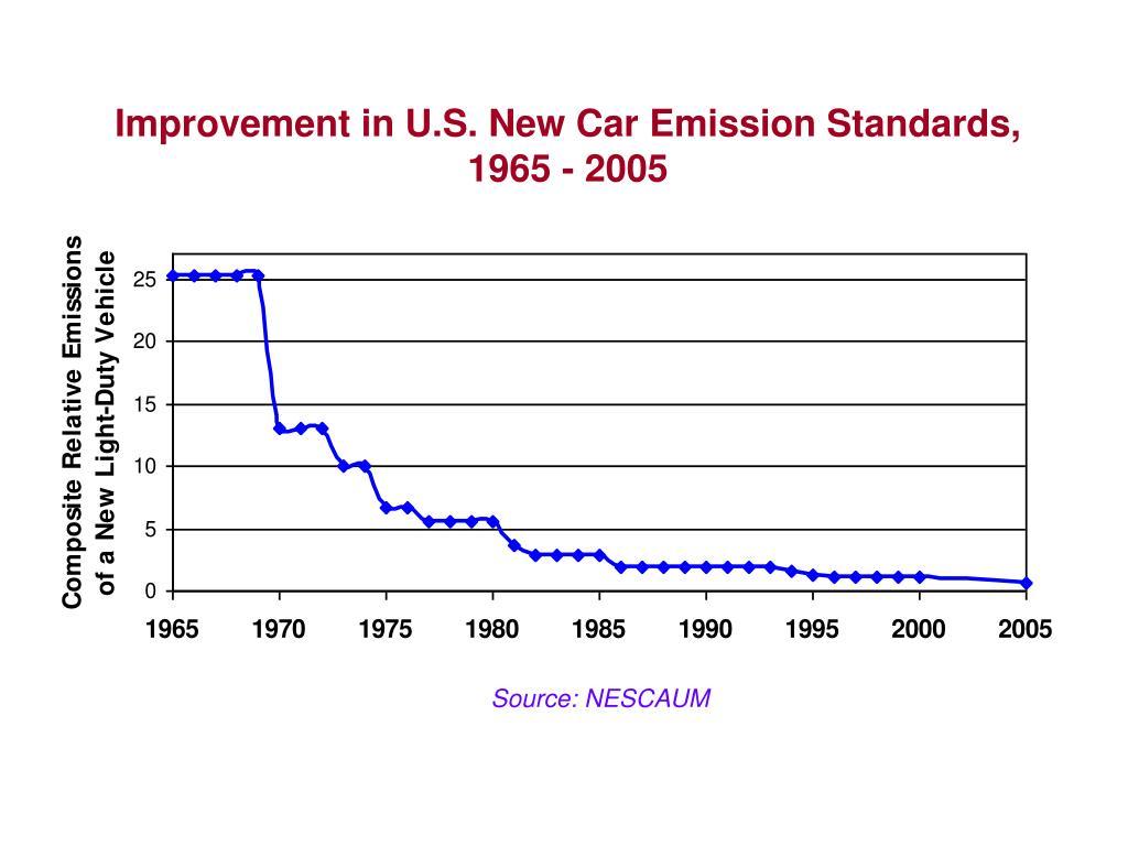 Improvement in U.S. New Car Emission Standards,