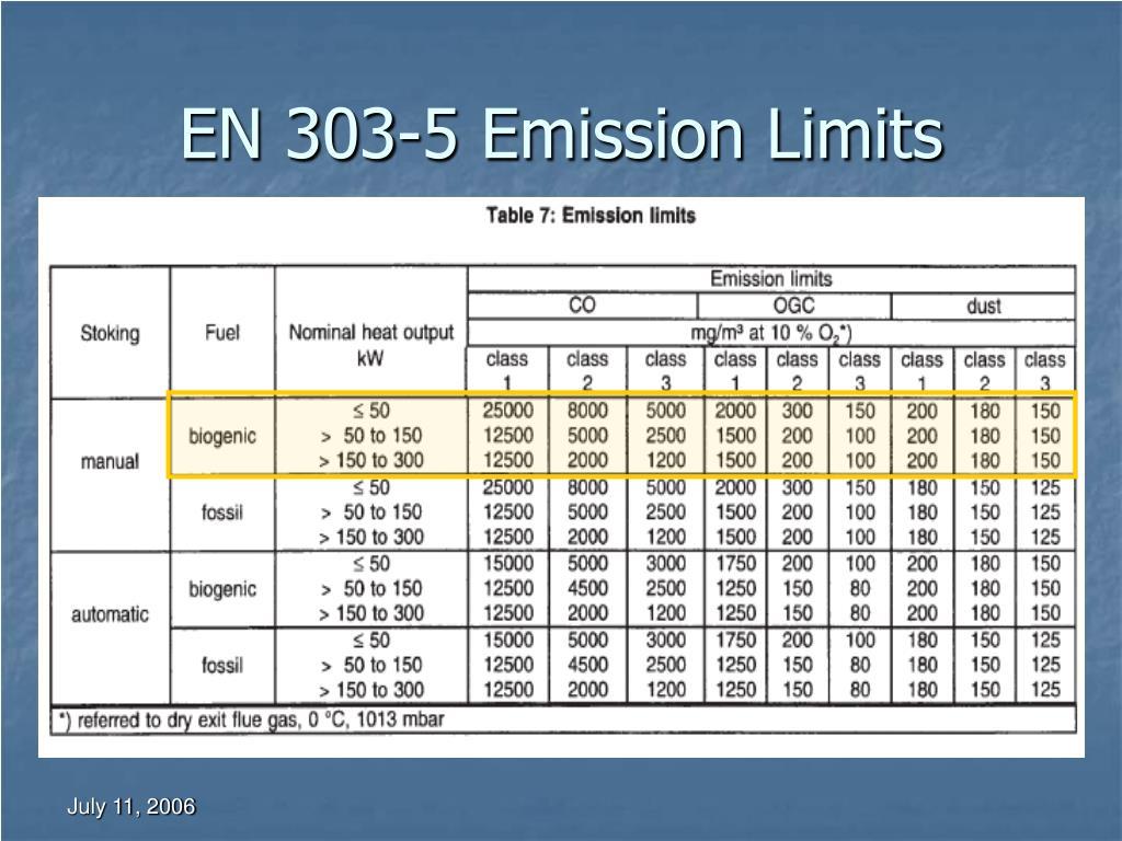 EN 303-5 Emission Limits