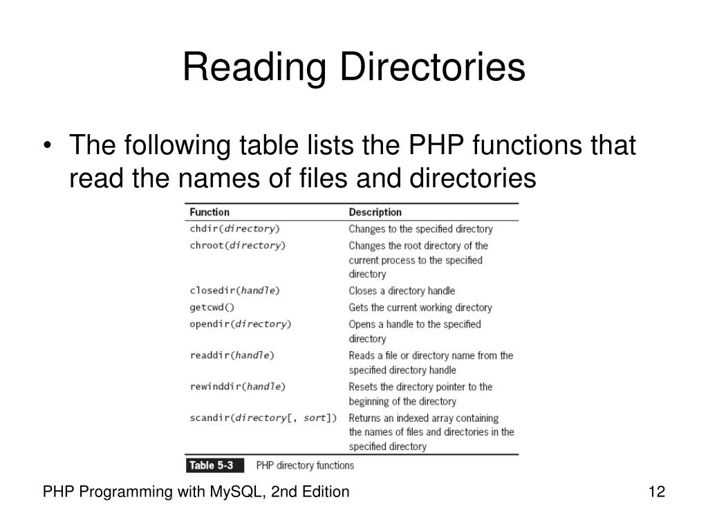 Reading Directories