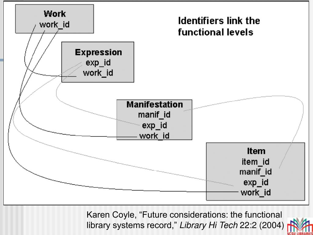 "Karen Coyle, ""Future considerations: the functional library systems record,"""