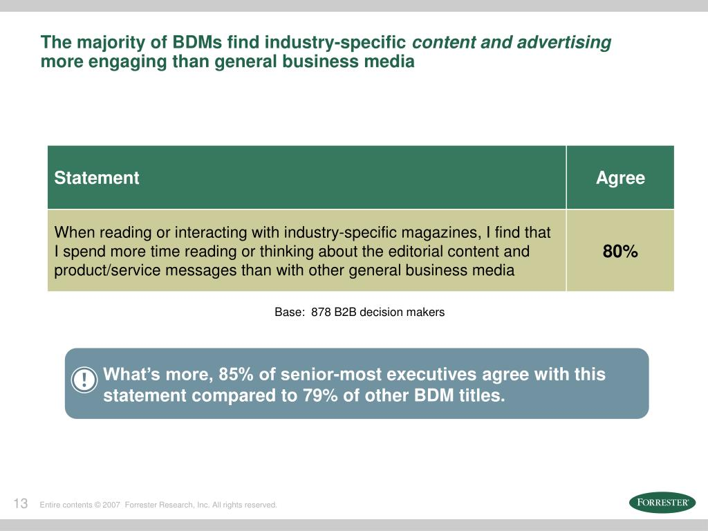 What's more, 85% of senior-most executives agree with this statement compared to 79% of other BDM titles.