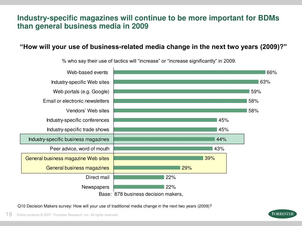 Industry-specific magazines will continue to be more important for BDMs than general business media in 2009