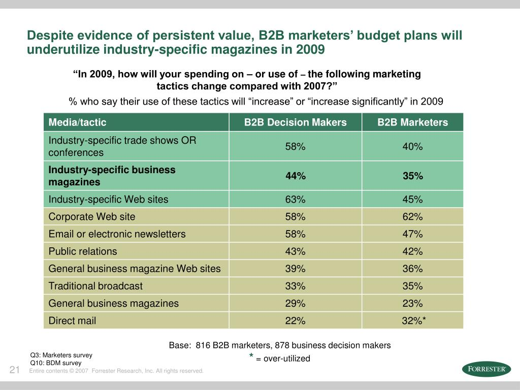 Despite evidence of persistent value, B2B marketers' budget plans will underutilize industry-specific magazines in 2009